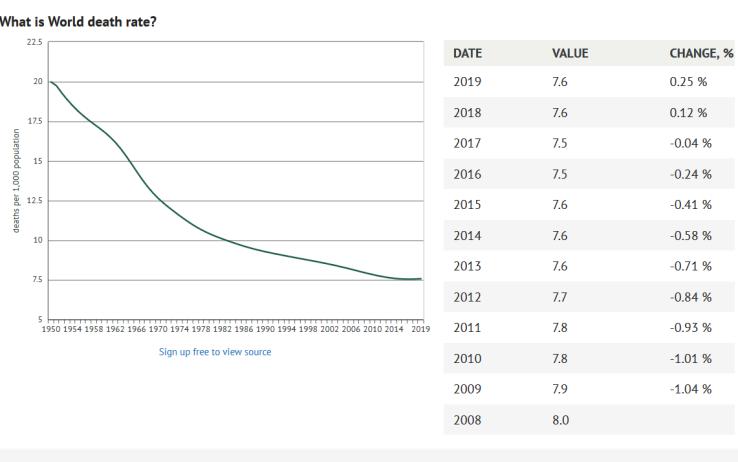 Screenshot_2020-03-18 World Death rate,